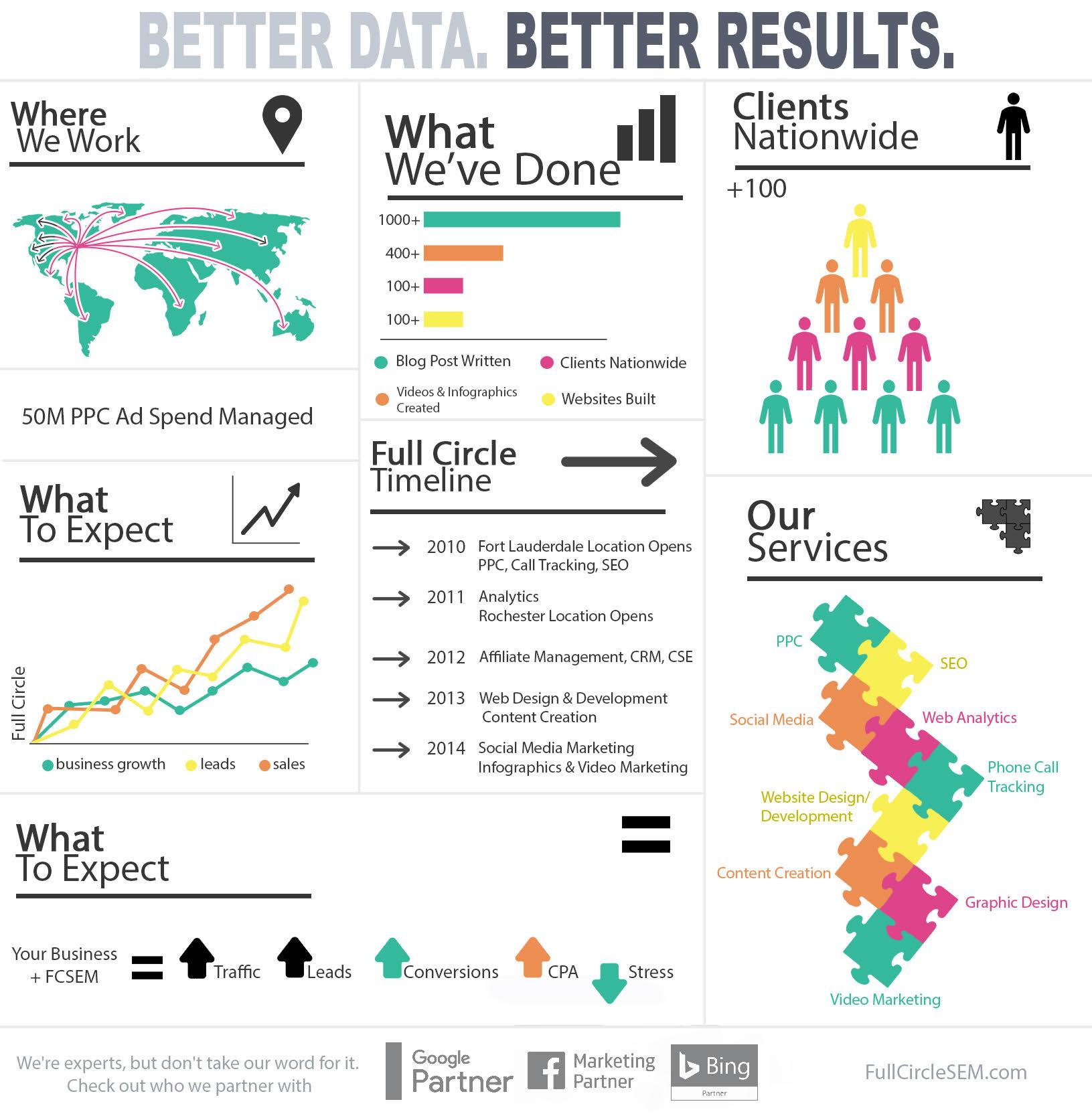 Full Circle SEM Infographics & Graphic Design