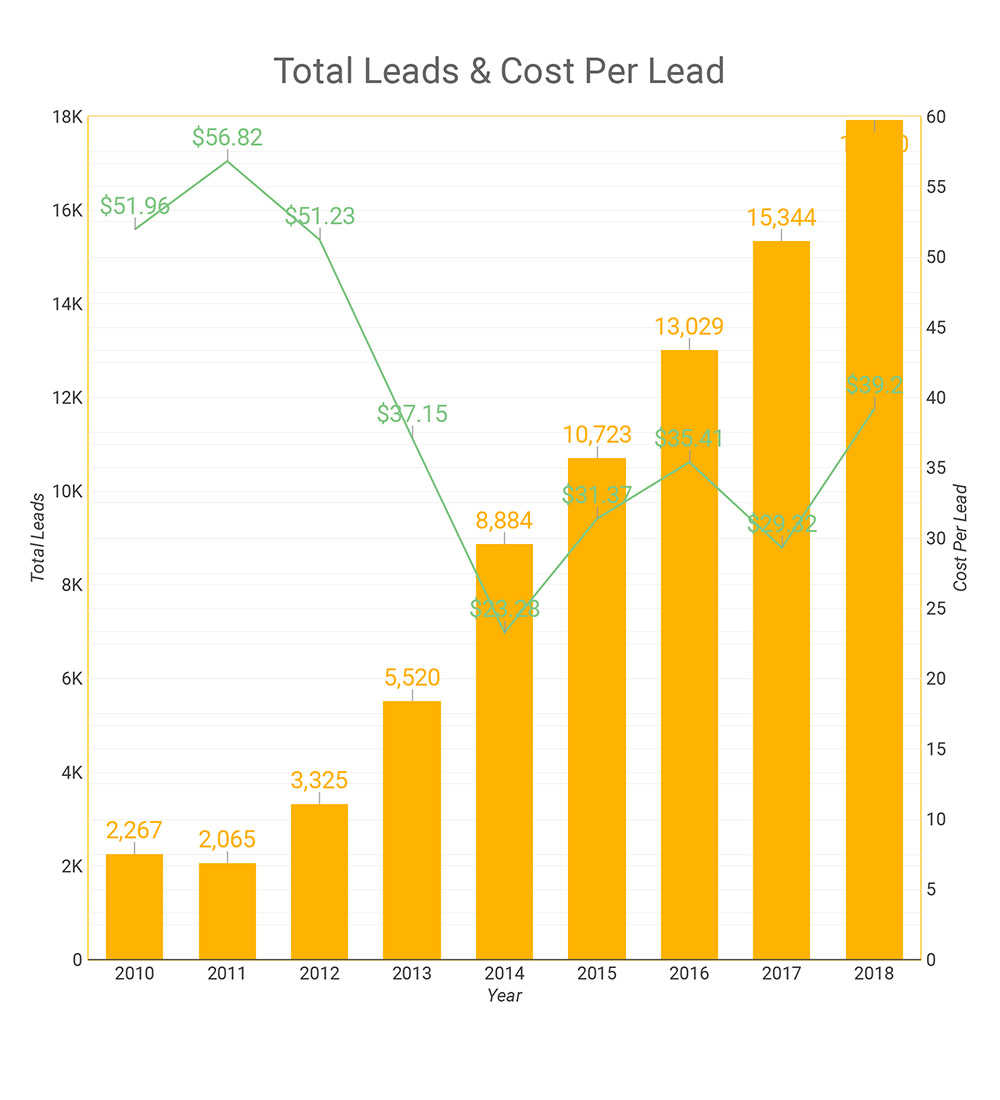 Pay Per Click Lead Growth
