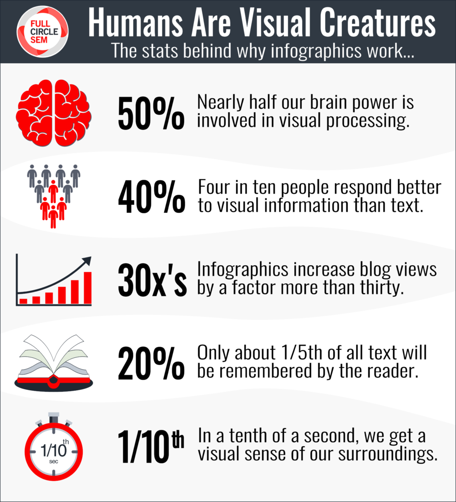 Advantages of Adding Infographics to Your Blog Post