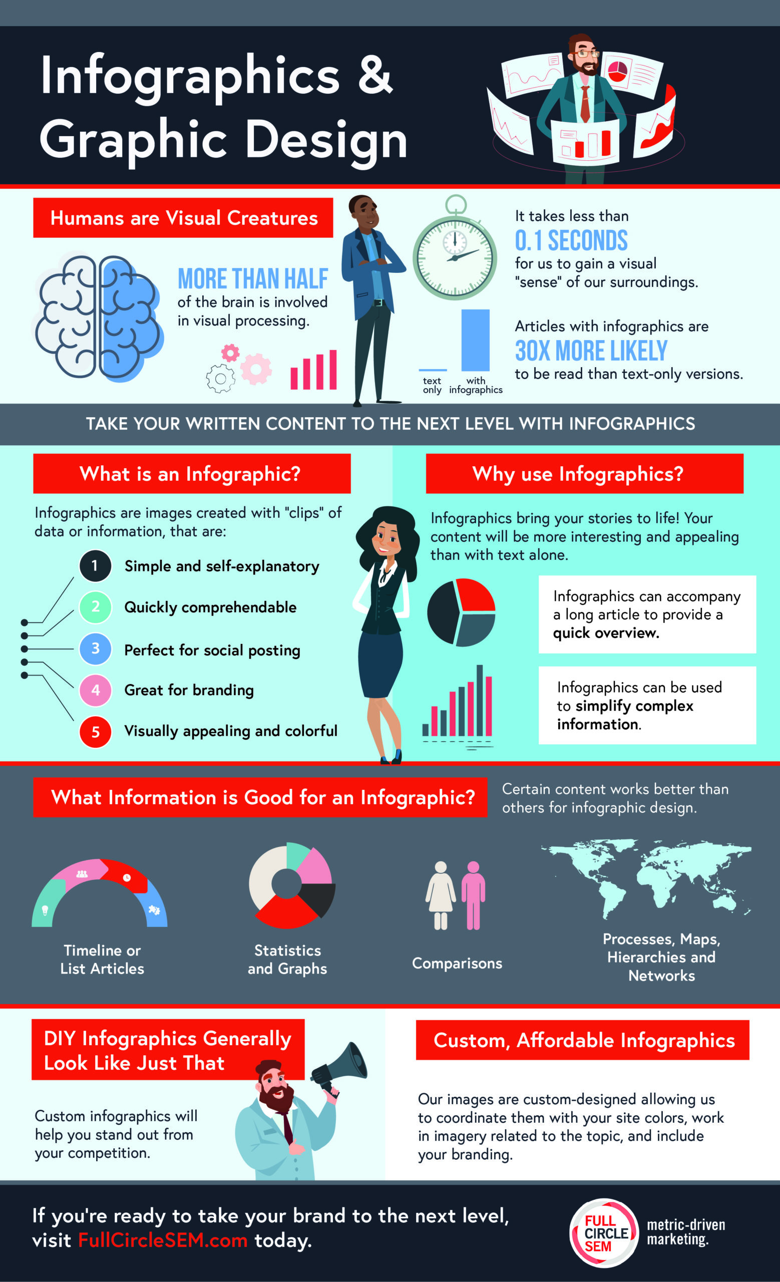 infographics and graphic design
