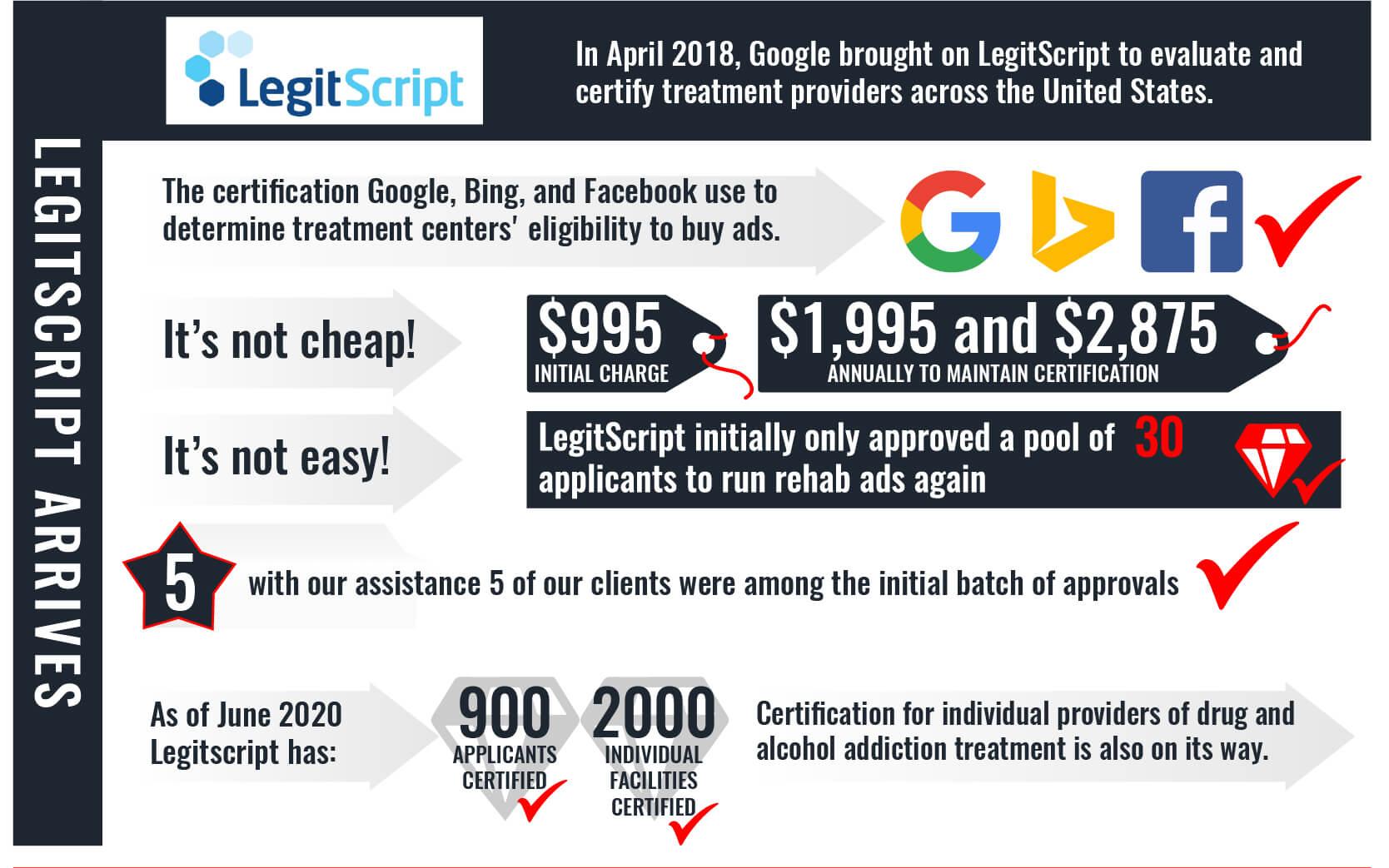 LegitScript Certification for Addiction Treatment