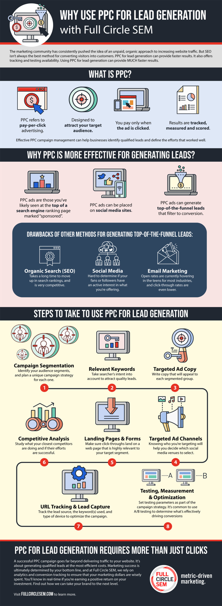 Why Use PPC for Lead Generation with Full Circle SEM