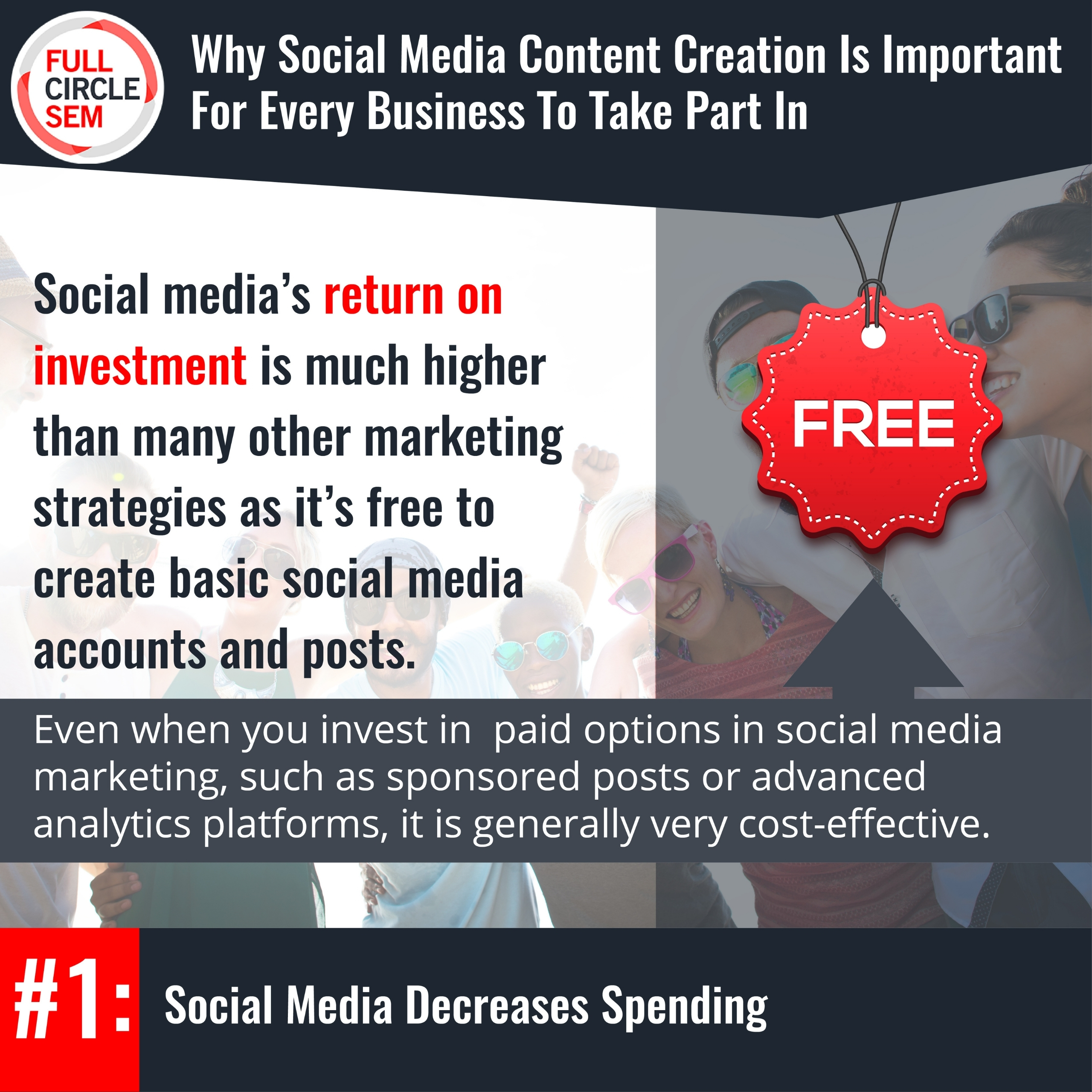 using social media can help to decrease overall marketing spending