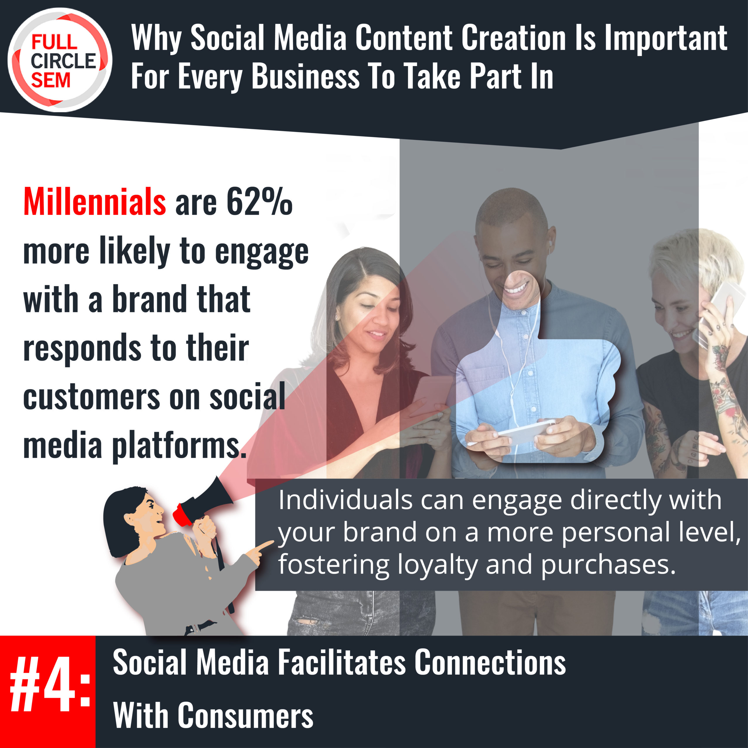 curate connection with customers using social media